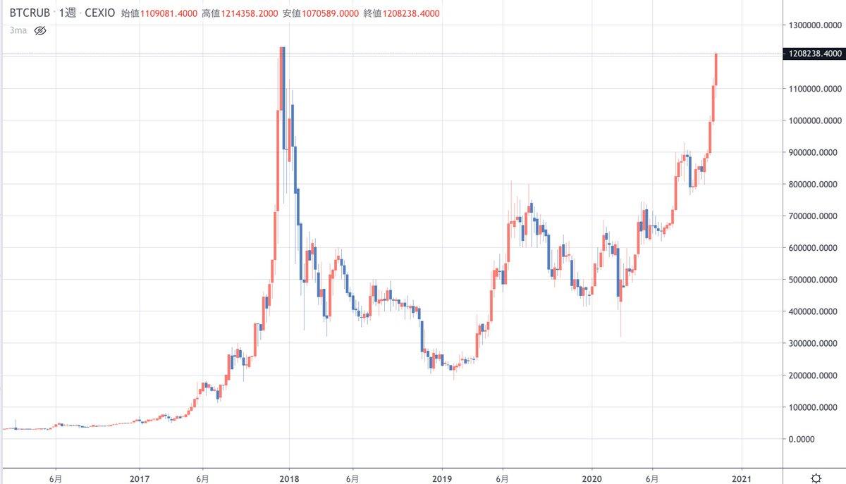 すごっ!ロシアの通貨ルーブル建てのビットコイン伝説の2017年の仮想通貨バブルのときの最高値のところまで来てる・・・。このチャートがほんとならドル建て、円建てと・・・ゴクリ。意外と早いかも・・・。