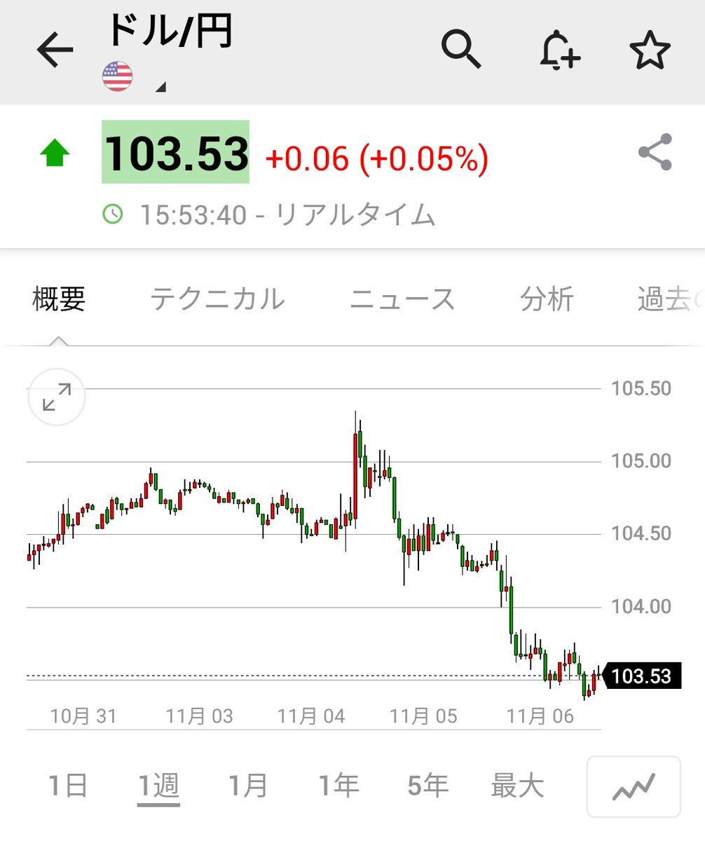 うーんこのドル円は【単に仮想通貨が強すぎるから】だと思うんだけどどうなんだろうか🤔