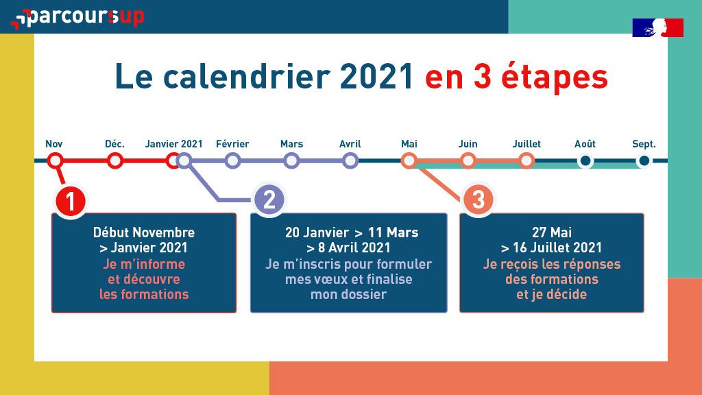 """Parcoursup on Twitter: """"🗓️ Le calendrier #Parcoursup 2021 est disponible !  ➡️ Découvrez dès maintenant les 3 grandes étapes de la procédure et  l'accompagnement prévu pour tous les candidats : https://t.co/nai3JlOOnb…  https://t.co/xsWgQbDBlt"""""""