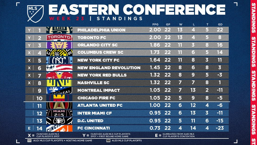 major league soccer on twitter here s how the east is shaping up prior to decisionday by att who will claim the last 2 spots twitter