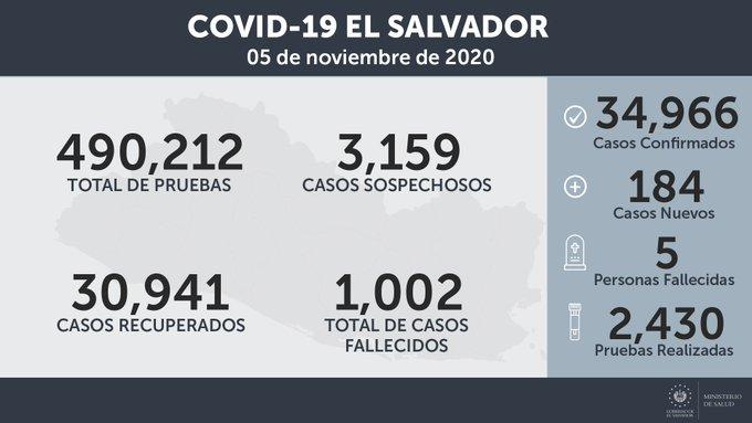 El Salvador supera 1,000 decesos por covid-19 y se acerca a 35,000 casos confirmados
