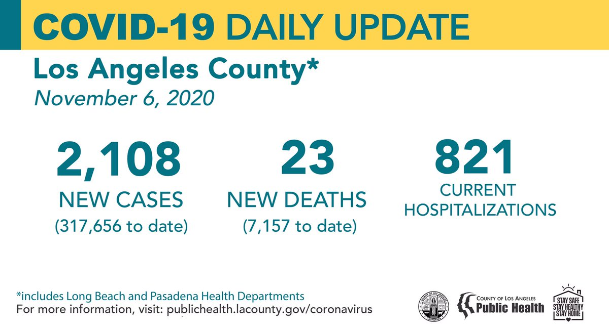 La Public Health On Twitter Covid 19 Daily Update November 6 2020 New Cases 2 108 317 656 To Date New Deaths 23 7 157 To Date Current Hospitalizations 821 Https T Co Yxl1eqdz3h
