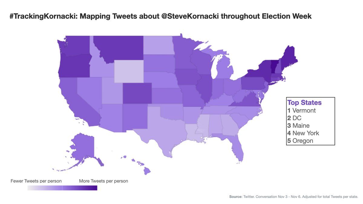As @SteveKornacki tracks the votes across the country, America is #TrackingKornacki on Twitter