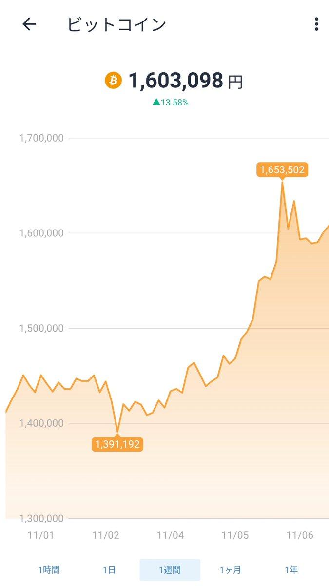 ここ数日仮想通貨価格についてつぶやくときにbitFlyerアプリのキャプ使ってくださってる方を多く見かけました✨ありがとうございます👧😺足許はアルトのターン?