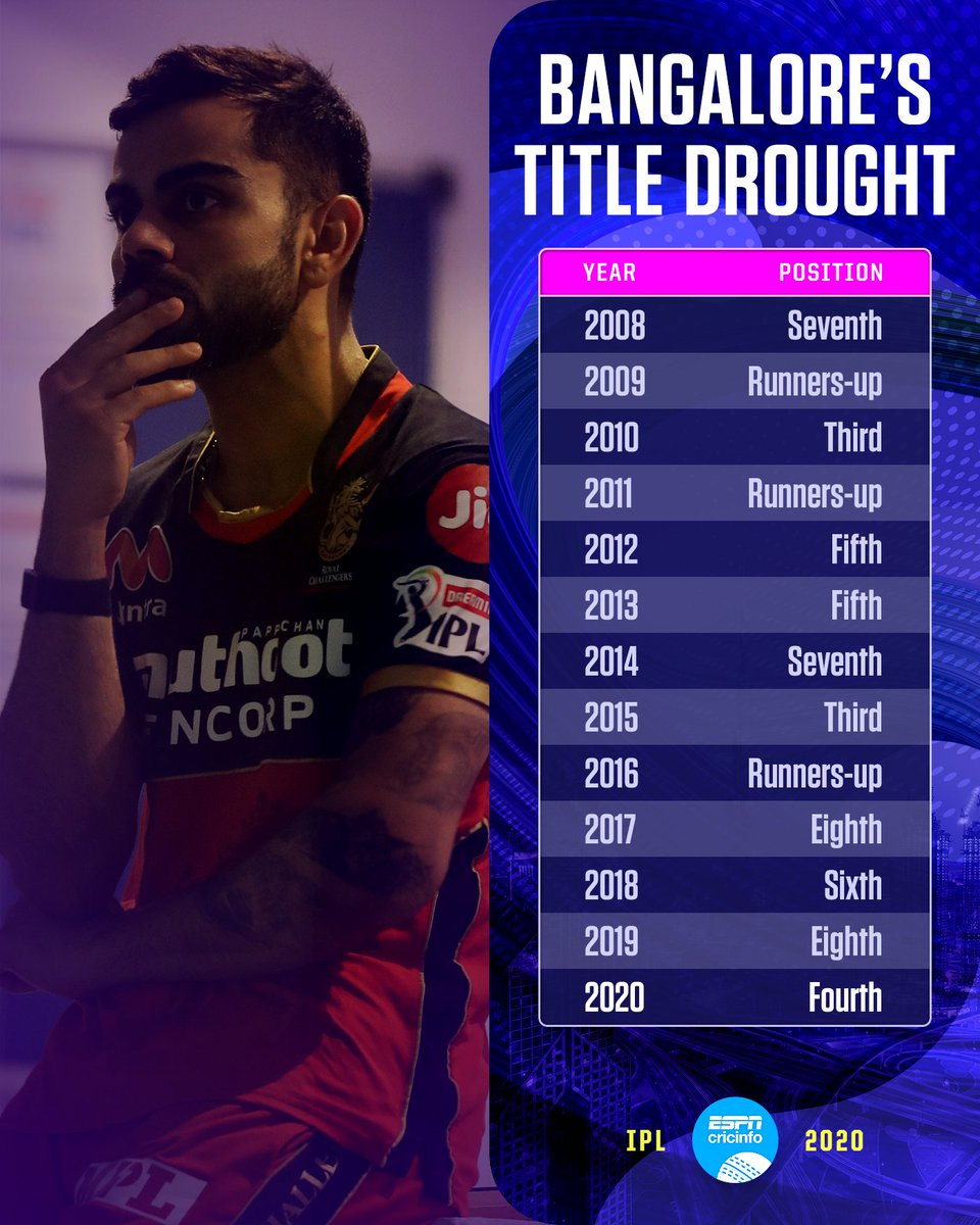RCB blew hot and cold this season, and they end up fourth  When will their barren run end?  #IPL2020