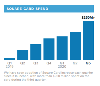 Square card Spend