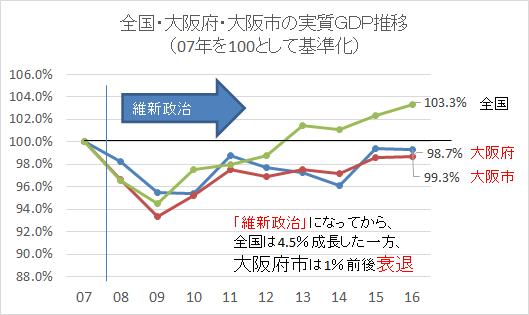 大阪の方と話をしているとよく耳にする「維新のお陰で大阪は成長したんや!」との声.  維新スローガン「大阪の成長を止めるな!」が効いている様子ですが‥下記の大阪市データに基づいてグラフを作るとこうなります.city.osaka.lg.jp/keizaisenryaku…  全国は成長しているのに、大阪は成長していない様です.