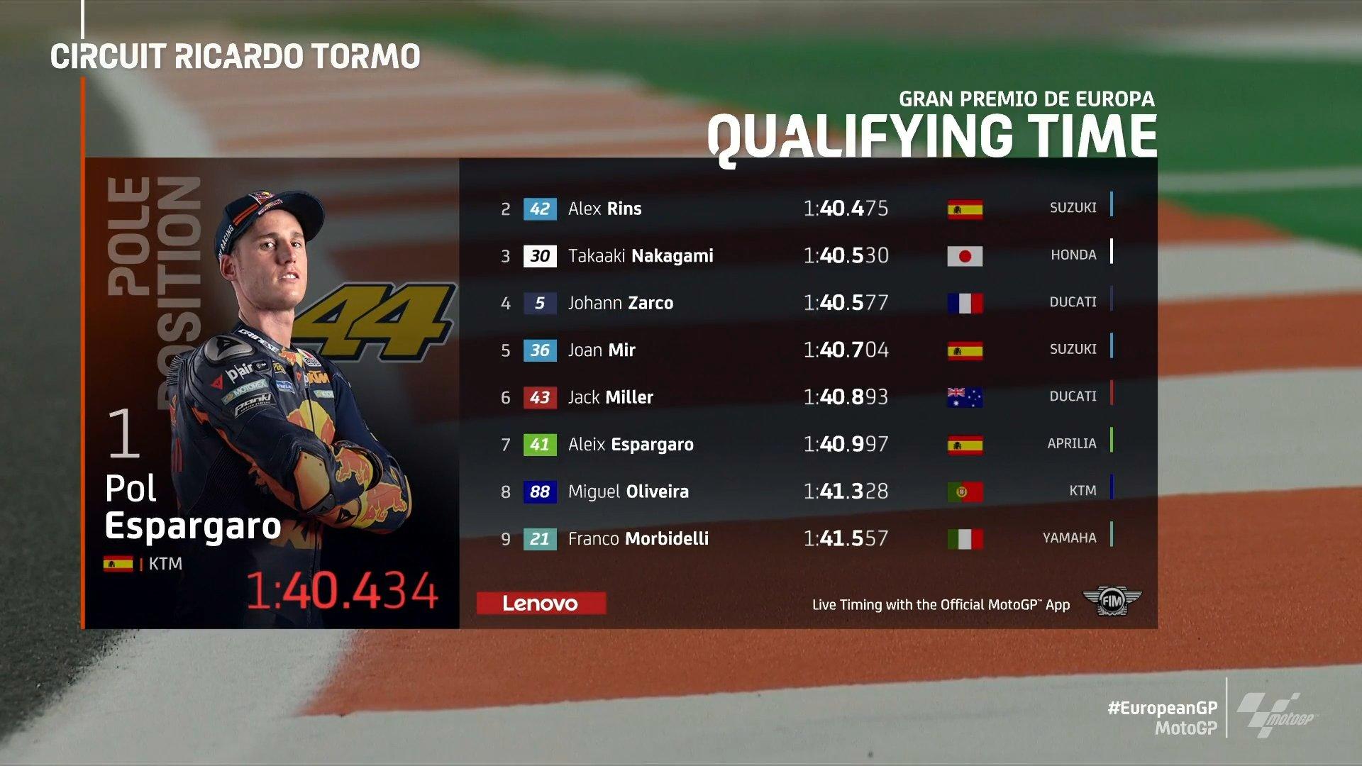 European MotoGP Live Stream Info November 08, 2020 & Qualifying Race Results