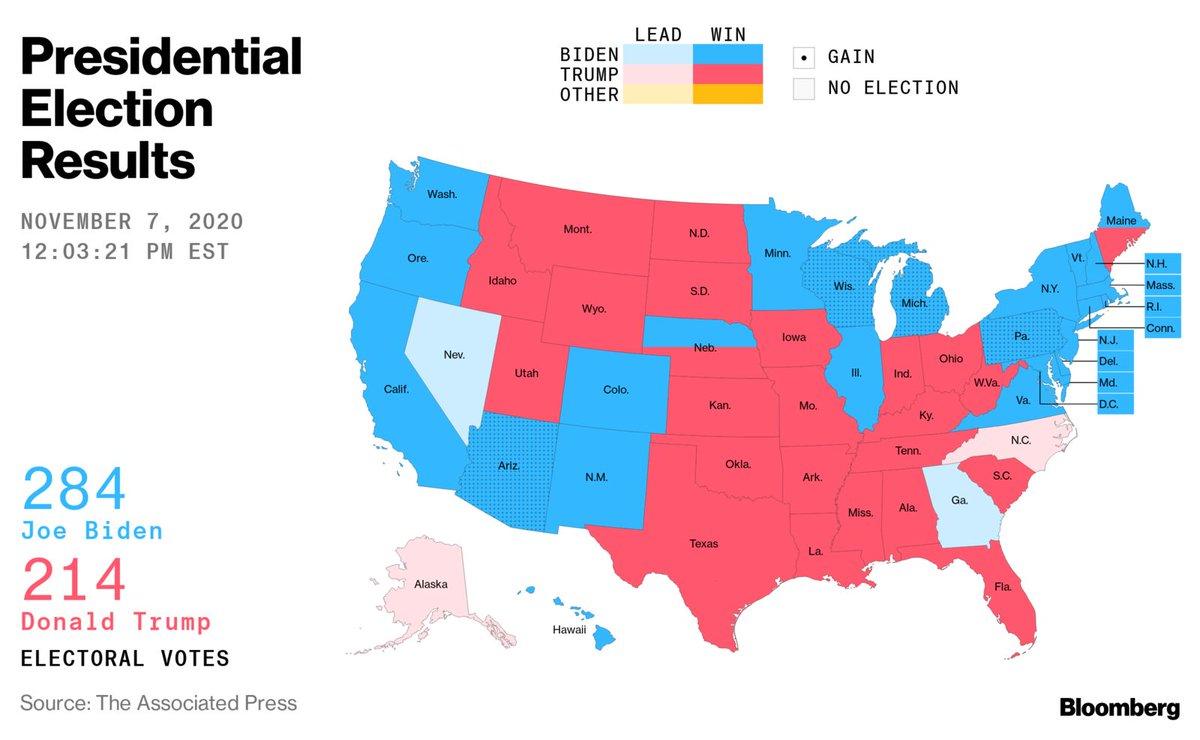 集計が続いていたペンシルベニア州でバイデン氏が勝利し、当選に必要な選挙人獲得数270人を上回ったとAPやCNN、NBCが報道。一方、トランプ氏は「この選挙は全く終わっていない」とし、敗北を認めていません。