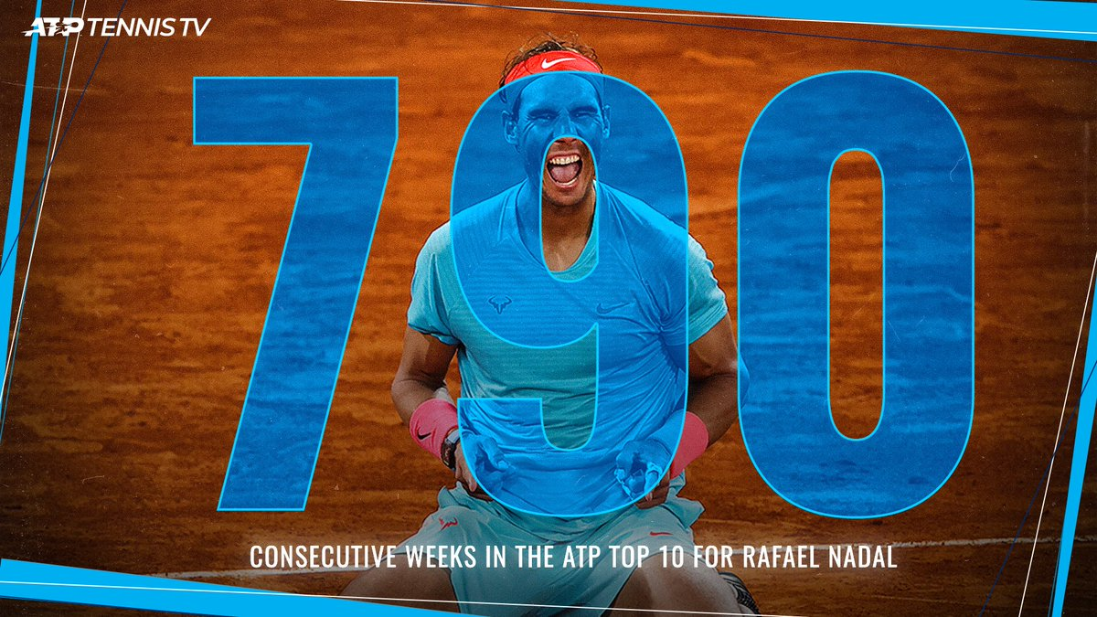 A mind-blowing, new record 🤯  @RafaelNadal has now been ranked in the ATP Top 10 for 790(!) consecutive weeks, overtaking Jimmy Connors' streak of 789 https://t.co/F25nu0rXhf