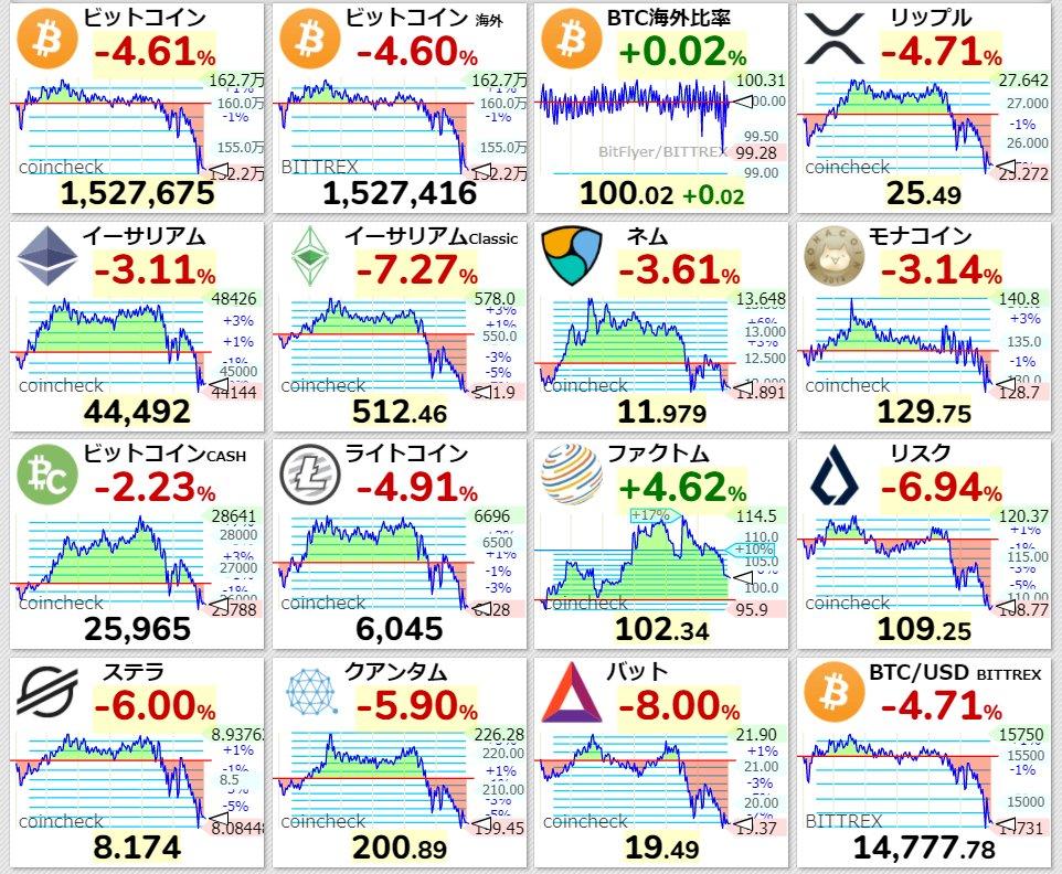 #仮想通貨 #暴落バイデン勝利で、仮想通貨暴落!こ、これは!?週明け激しそう!