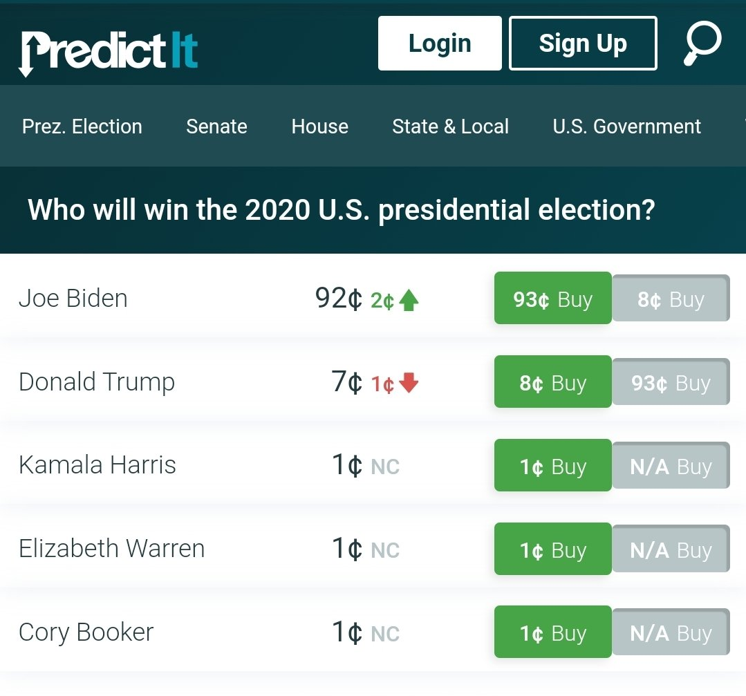 Hard not to be amused that prediction markets still have Trump with a 7% chance of winning.