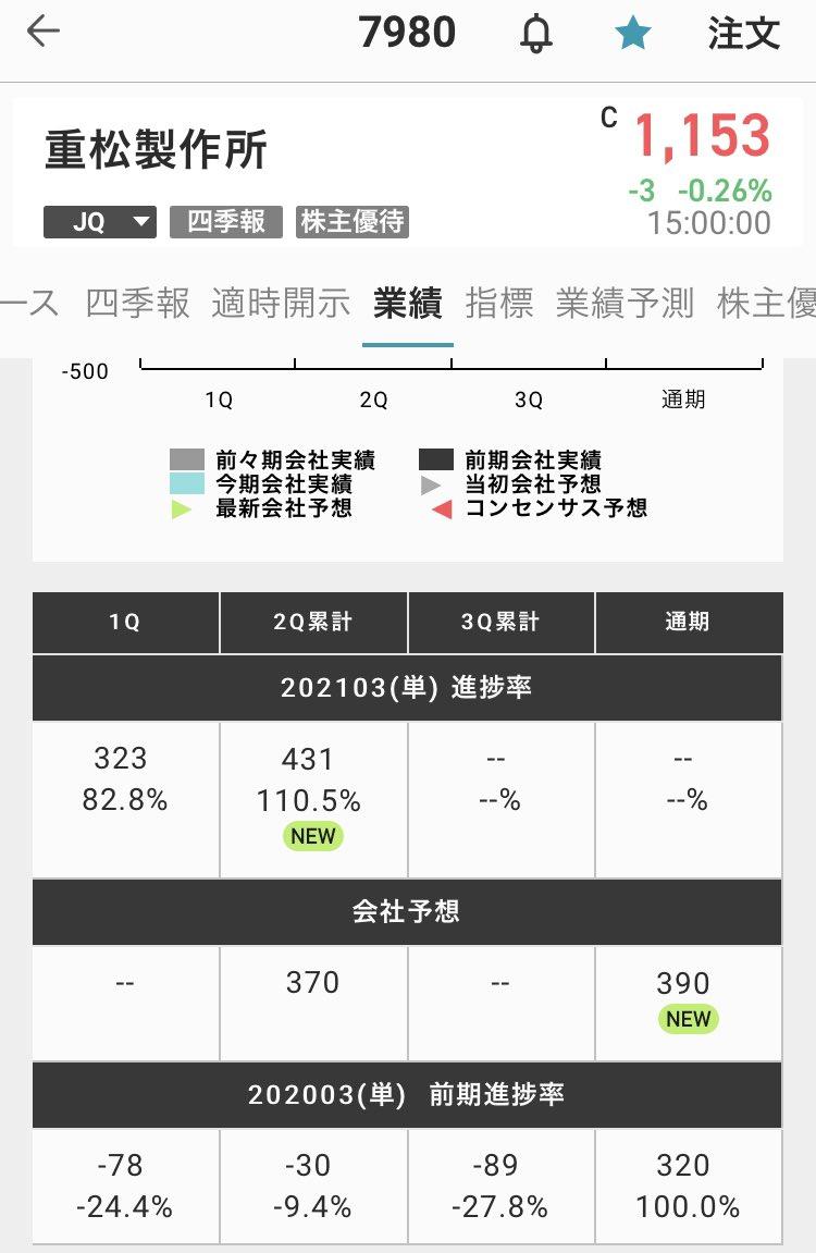 通運 株価 福山