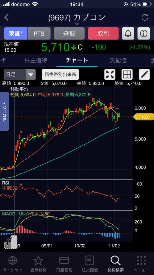 の 株価 カプコン