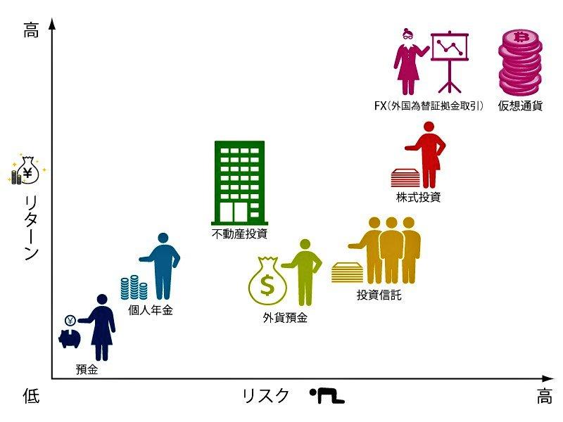 この表みたらすぐわかるよね😉Fxやバイナリー、仮想通貨は戻ってくる利益額が大きいんだよ😁✨✨#投資