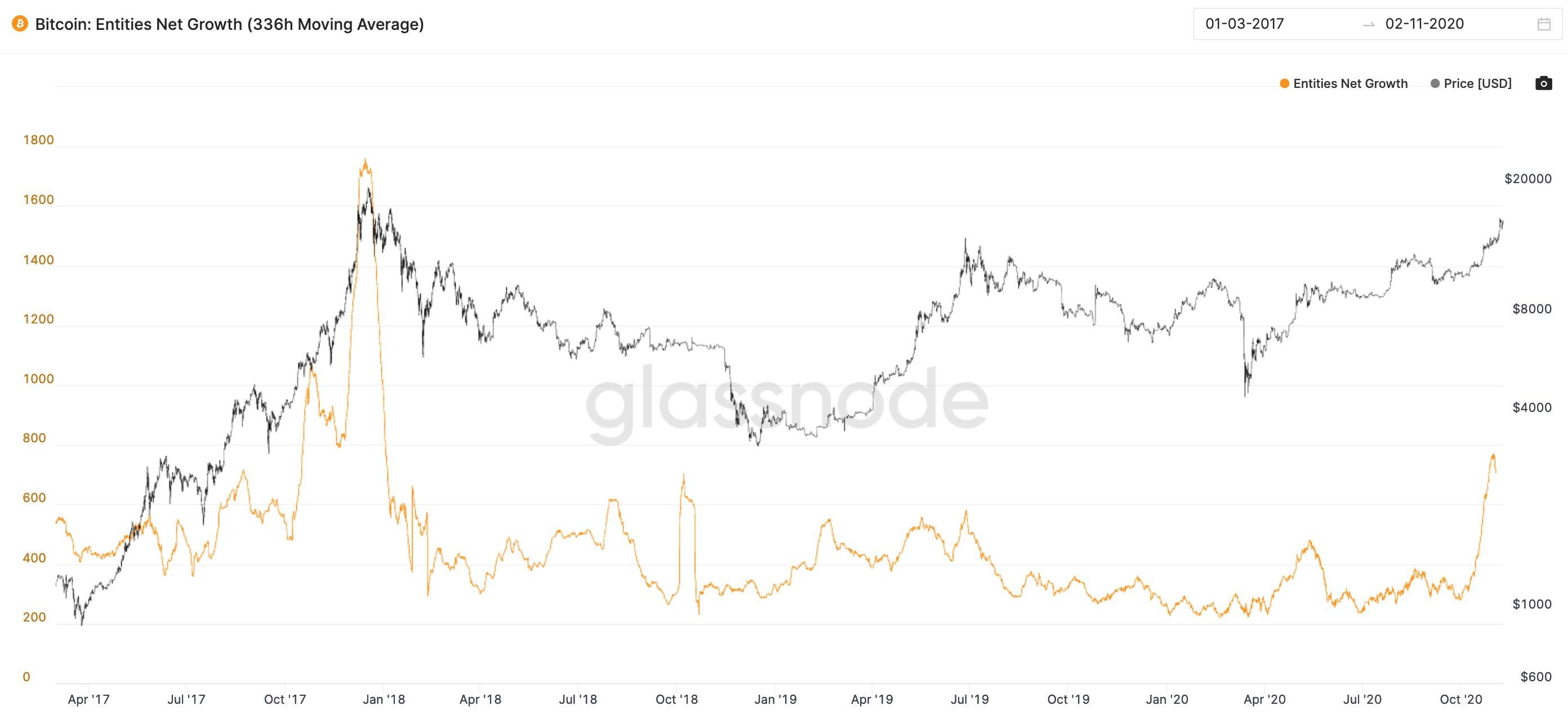 Bitcoin Entity Net Growth