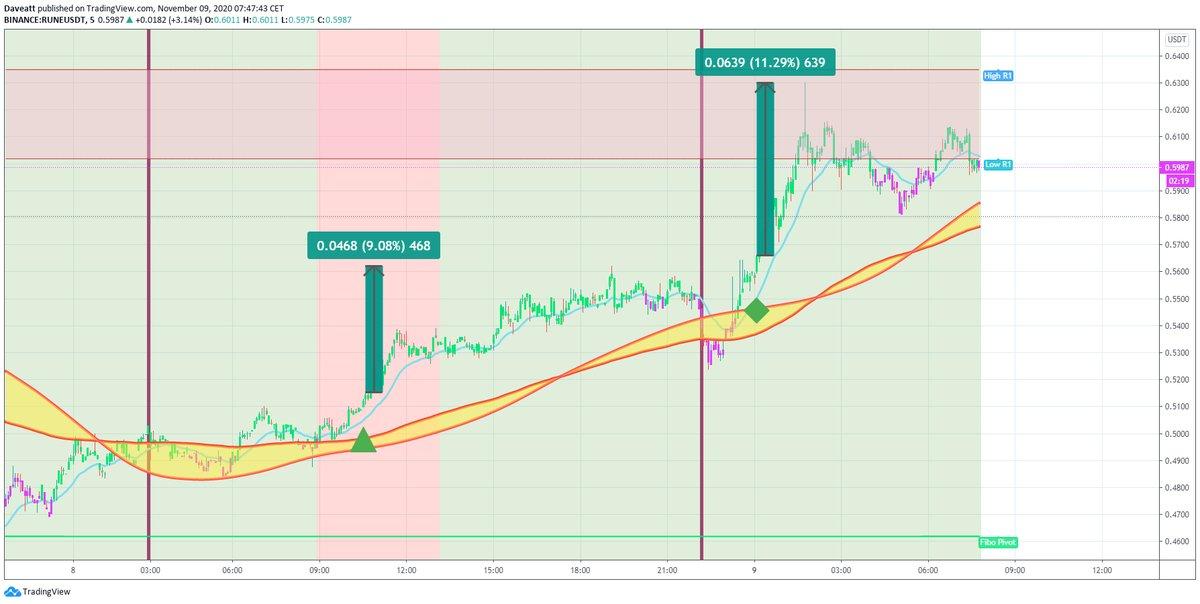 TradingView trade RUNE NEAR MANA m5