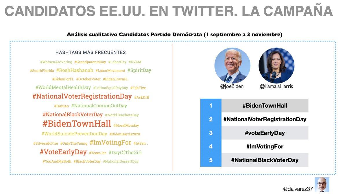 📌 ¿Cuáles fueron los hashtags más tuiteados por los candidatos demócratas @JoeBiden y @KamalaHarris durante las #Elecciones2020?  1⃣ #BidenTownHall 2⃣ #NationalVoterRegistrationDay 3⃣ #VoteEarlyDay  4⃣ #ImVotingFor 5⃣ #NationalBlackVoterDay
