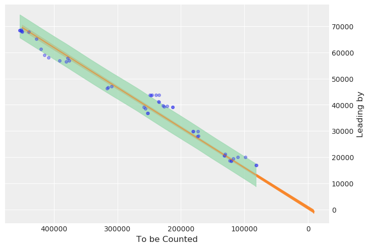 I just published Arizona Poll Prediction for Remaining Votes by Bayesian Inference https://t.co/3CJZN92NLj  #Arizona2020 #Python3 #pyMC3 https://t.co/WMZ5JcYjhH