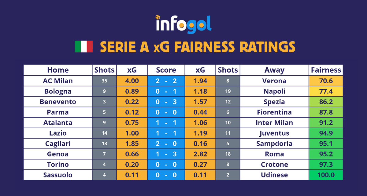 Serie A results xG round 7