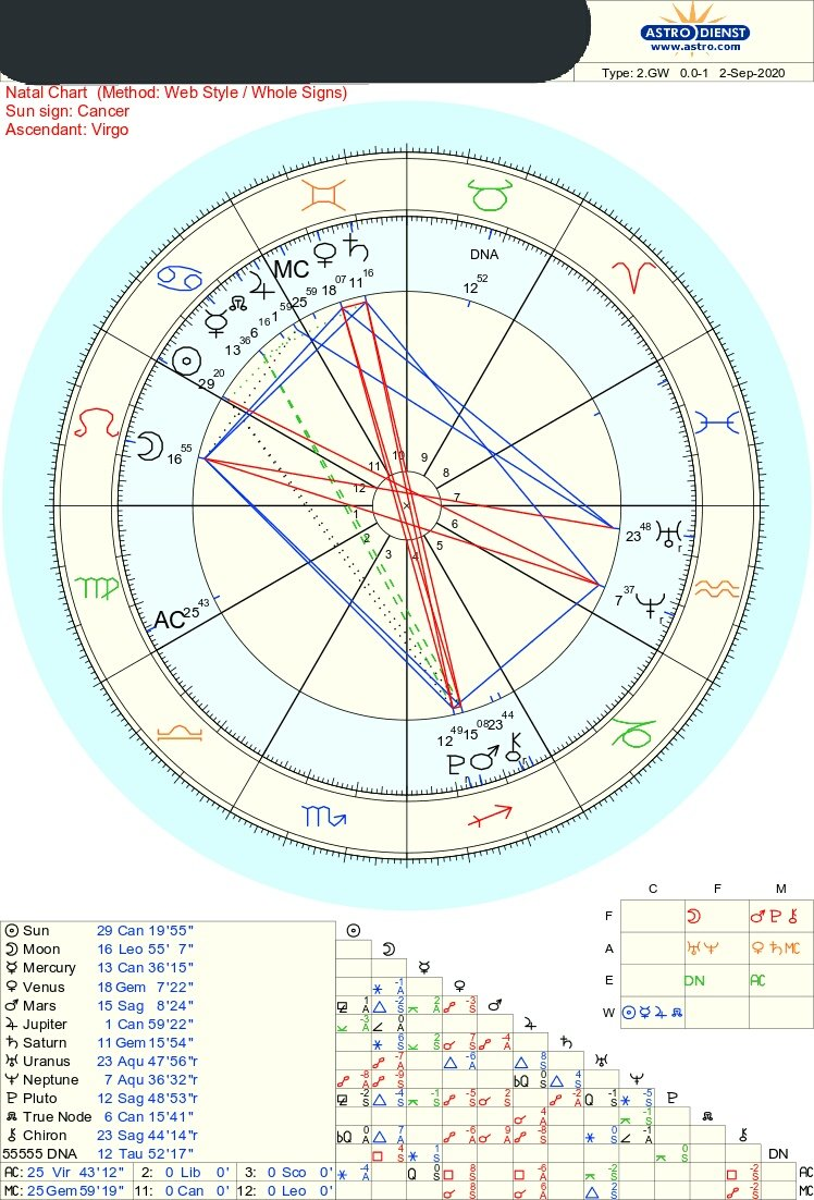 Thread by txtastros, the birth chart and astrology for beginners ...