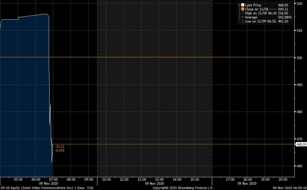Shares in Zoom $zm are dropping on foot of the vaccine news.