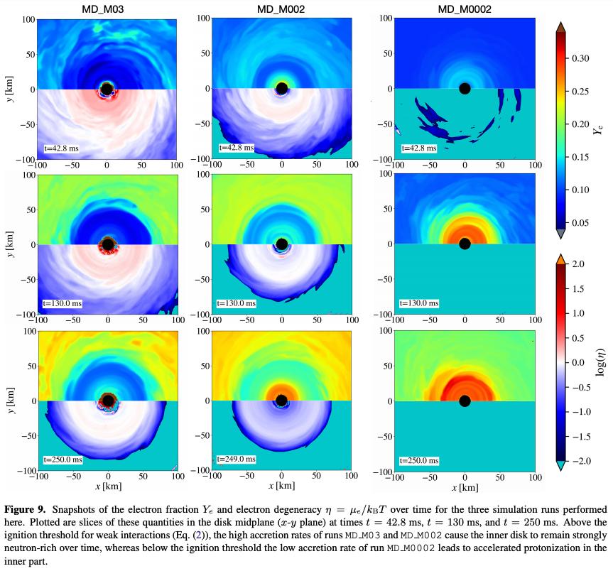 #キャルちゃんのarXiv読み1Dα粘性円盤モデルの解析的計算と3DGRMHD数値計算により、連星中性子星合体後にできる降着円盤を研究。発火の閾値に着目したところ、閾値より上では縮退・自己制御されたニュートリノ冷却領域、閾値より下では移流が支配する領域があることが判明。