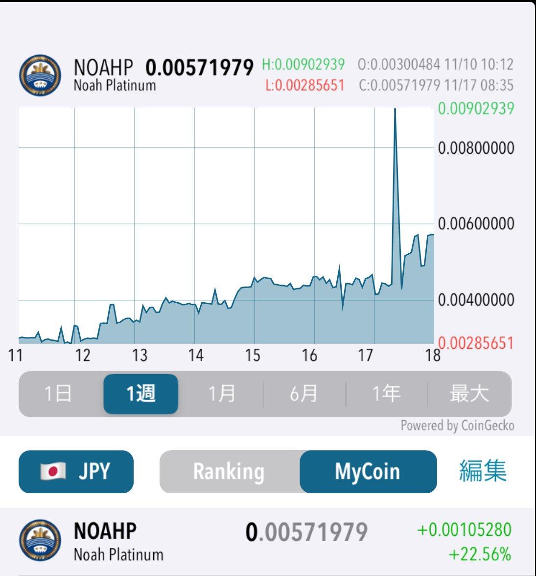 #NOAHP    #プラチナムNOAHP/ETH ジリジリと上昇しています📈好材料が出れて、売りが無ければ上昇する💥底値で仕込む最後のチャンスでしょう😊仮想通貨で勝つには底値で仕込み、一枚でも多くの数量を持つことです🤔過去の例をみると、これが億り人になる鉄則です‼️