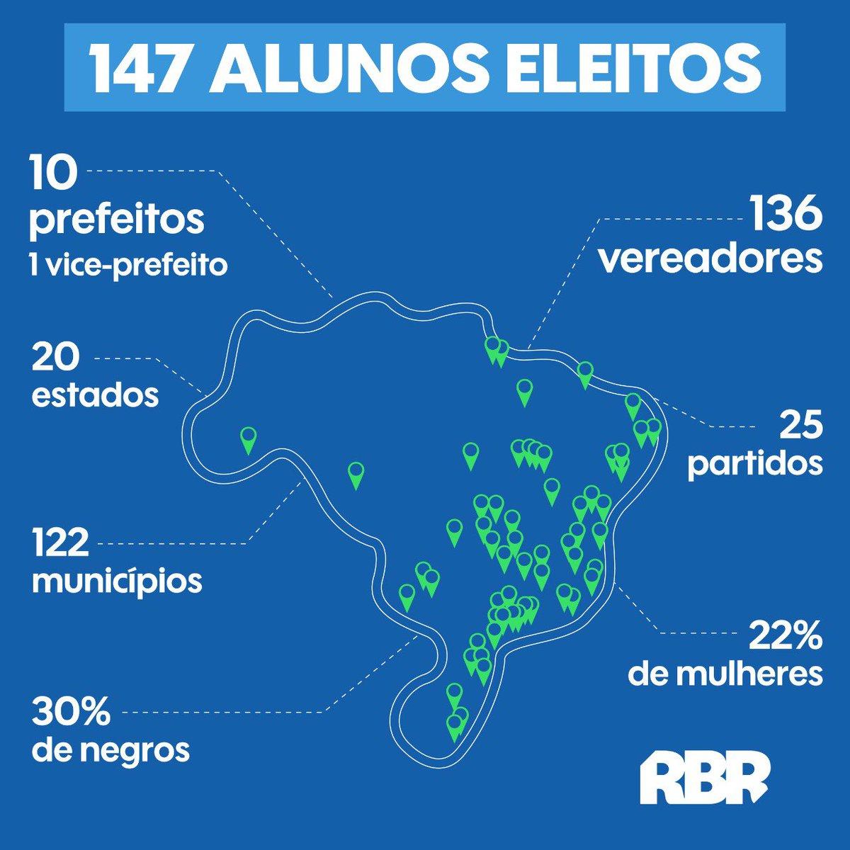Enorme contribuição a qualificação do debate publico no Brasil. Enorme contribuição a renovação politica e formação de novas lideranças. Parabéns a todos envolvidos no @RenovaBR. Foram 47 mil inscritos, 1960 alunos, 1032 candidatos & mais de 140 eleitos. 👏🏻