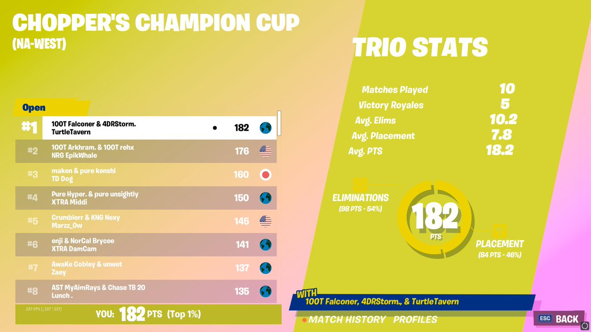 4DRStorm - 1st place 🏆 in the trio cashy ($3,600)