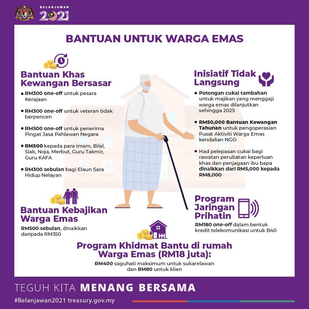 Mafi On Twitter Antara Inisiatif Belanjawan 2021 Khusus Buat Seluruh Rakyat Malaysia Teguh Kita Menang Bersama Mafimalaysia Belanjawan2021 Kesejahteraanrakyat Kelangsunganperniagaan Ketahananekonomi Https T Co M0ubehrlte