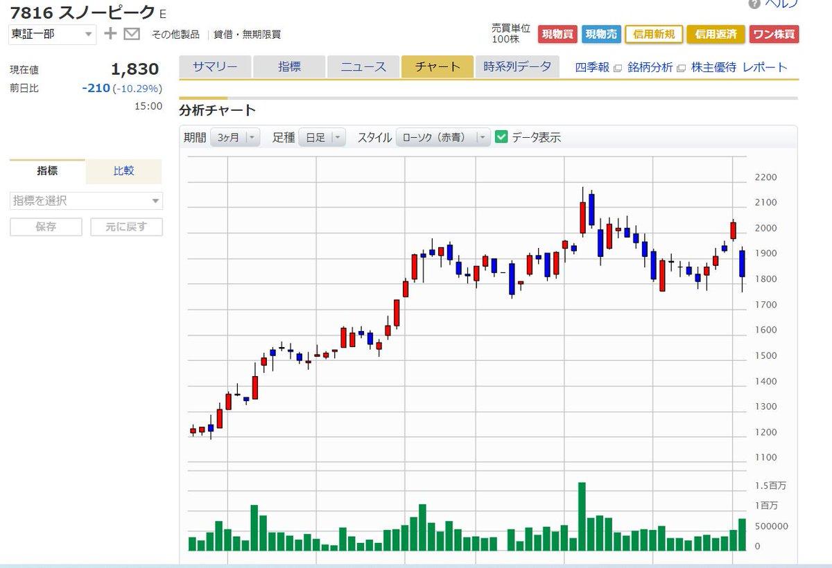 株価 アルペン