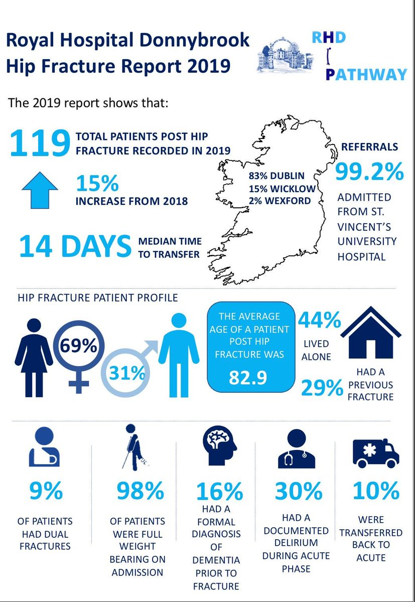 2019 was an exciting year for the @RoyalDonnybrook Hip Fracture Pathway. See below our 2019 Rehab Report Infographic📊Thanks to all the various MDTs involved! @CaitrionaTiern2 @lilycogan @gusha_nomsa @SynnottEoin @lainers_ @AimeeHarte #RHDDietetics @marywalsh14 @5x4x3x #IHFD2020 https://t.co/JML1p9gnoE