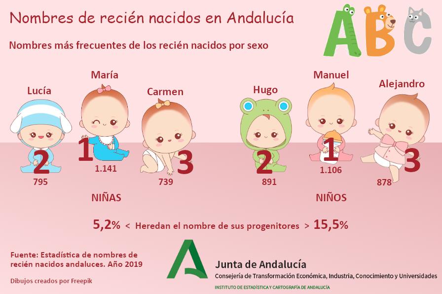 ¿Cuáles fueron los #nombres más frecuentes de los recién nacidos en Andalucía en 2019? 👧María, Lucía y Carmen 🧒Manuel, Hugo y Alejandro  #BabyIsComing #embarazados #maternidad #paternidad