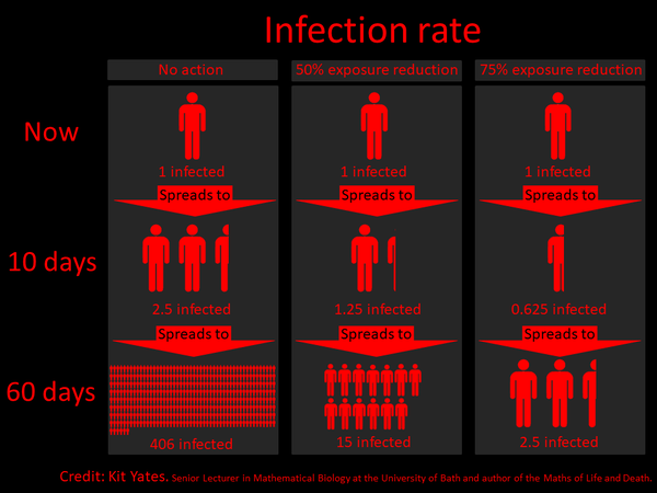 This graphic left a real impression on me. Look left: 1 person can infect 406 people within 60 days. Look right: that number drops to 2.5 people - not because of a vaccine, but with masks and physical distance. Now you can see the difference a single individual can make.