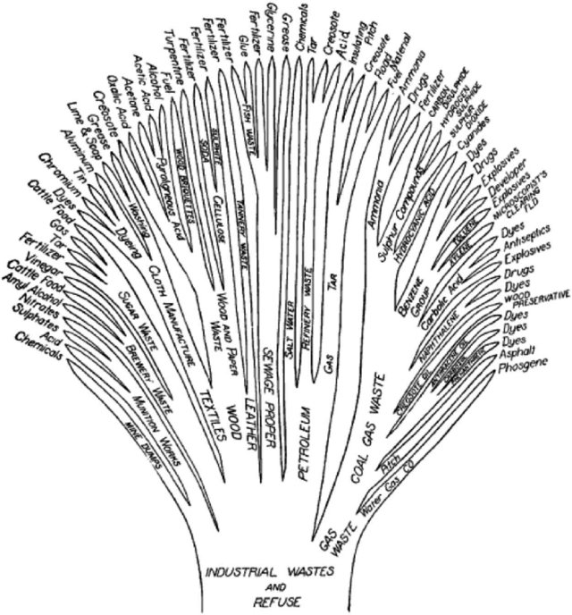 1919. Ideas for food waste.   Victor Shelford's tree of re-use showing how industrial wastes could be turned to useful purposes rather than dumped in waterways. (Shelford 1919). Public domain. #envhist