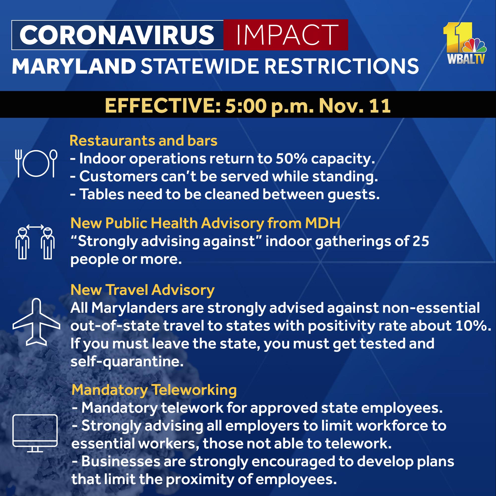 Wbal Tv 11 Baltimore On Twitter Maryland Govlarryhogan Announces Renewed Coronavirus Restrictions To Take Effect At 5 P M Wednesday Https T Co Oxqye1clut Https T Co Dhgpbwzgvt
