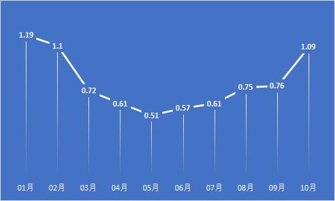 IT業界案件と要員の情報流量の定点観測09月 案件:9,086件、要員:9,903件<求人倍率>10月:1.0909月:0.7608月:0.7507月:0.6106月:0.5705月:0.5104月:0.6103月:0.7202月:1.1001月:1.1910月途中から明らかに肌感が変わってましたが遂に1を超えた~!!🙌