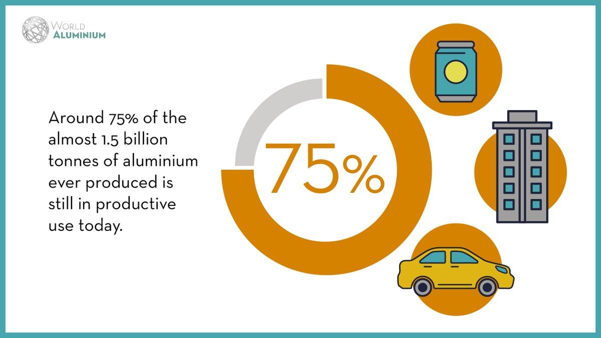 Aluminium Institute