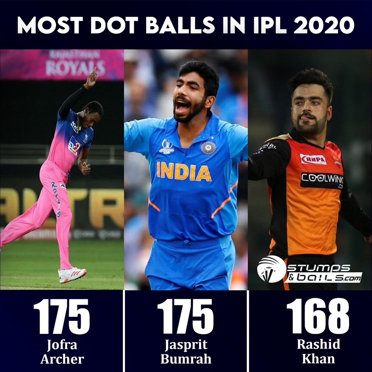 Best bowlers in #IPL2020 🤩 #JofraArcher #Jaspritbumrah #RashidKhan  Follow us @stumpnbails #IPL2020finals #IPLinUAE #IPLFinals #dream11iplfinal #Dream11IPL2020 #MI #DC #MIvsDC #DCvMI #MumbaiIndians #DelhiCapitals #RohitSharma #RR #SRH