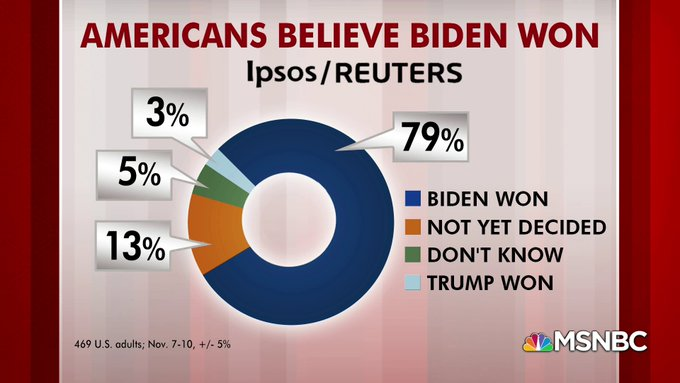 79% of Americans now believe Biden won. Will this help sweep Georgia's  Senate elections