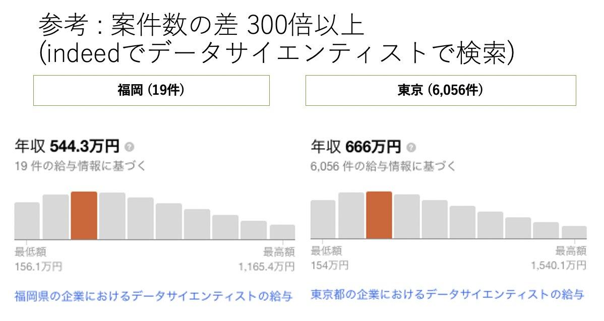 indeedでのデータサイエンティストの求人数を定期的にみてるけど、2018年12月(左)と2020年11月(右)の約2年間で東京エリアの求人が激減しているのは結構気になっている。(別のワードに変化した可能性もあるが・・3ヶ月前は東京でも2000件くらいあったような?)