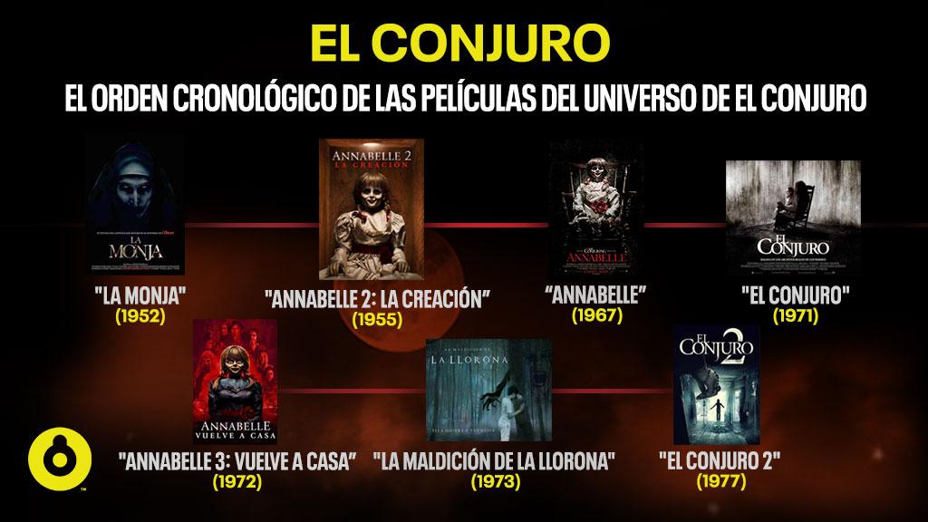 """Space on Twitter: """"Pusimos en orden cronológico las películas del universo  de """"El Conjuro"""" también conocido como """"Conjuverso"""". 🎃 ¿Las vieron todas?  🎃… https://t.co/xL8Ah7fQf7"""""""