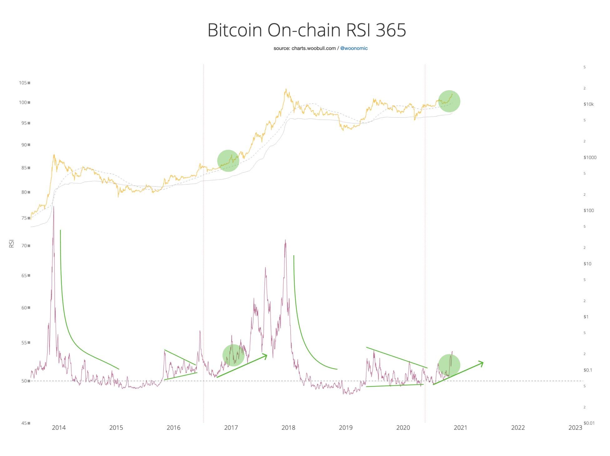 Bitcoin on chain RSI