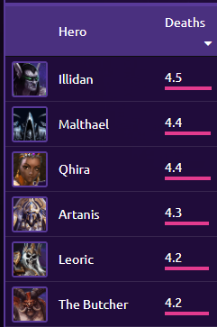 Hots Twitter Search Welcome to our guide for illidan, a melee assassin in heroes of the storm. twitter