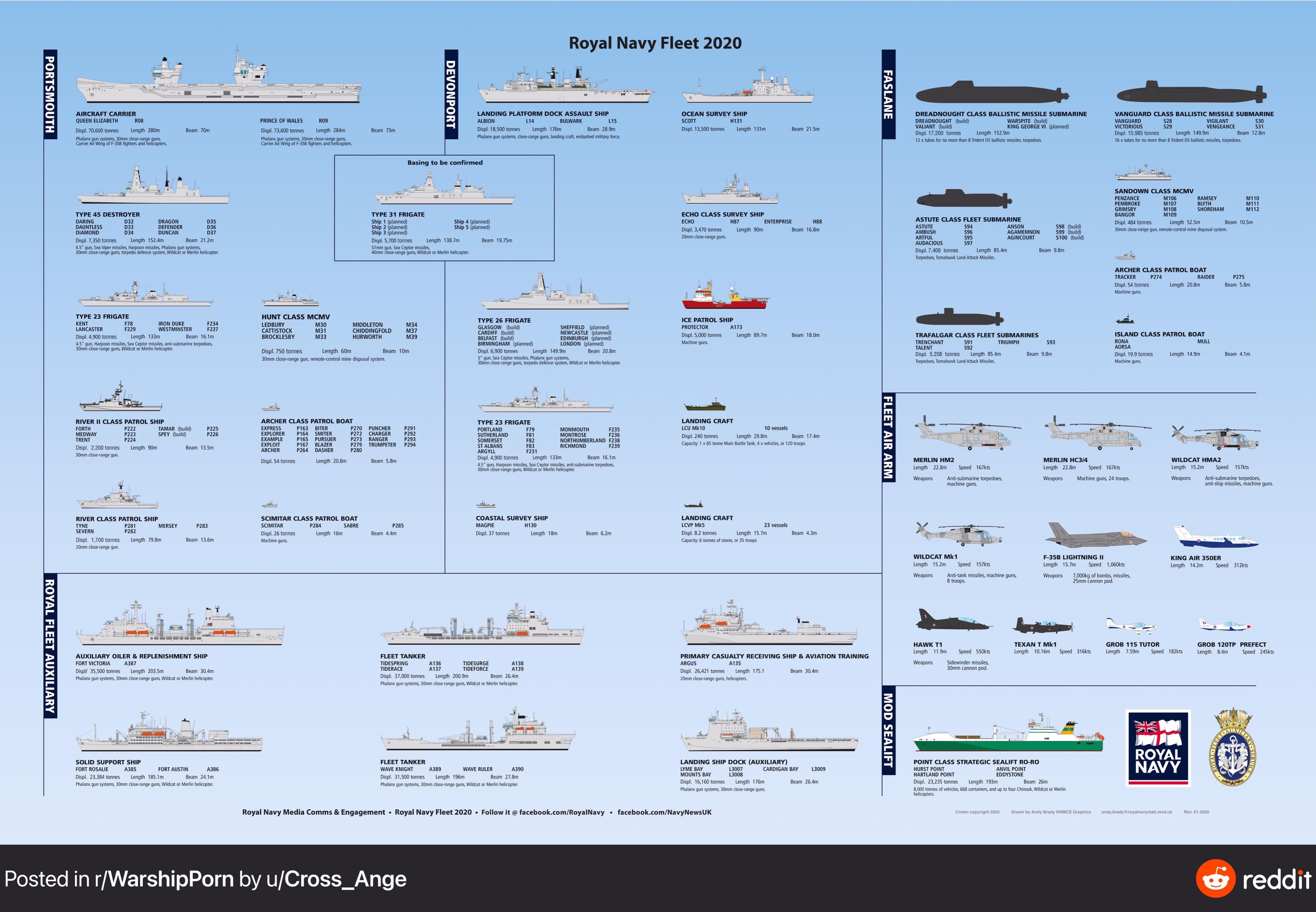 Royal Navy - Fleet Air Arm: News - Page 5 EmlGcKPW4AEd3fN?format=jpg&name=4096x4096