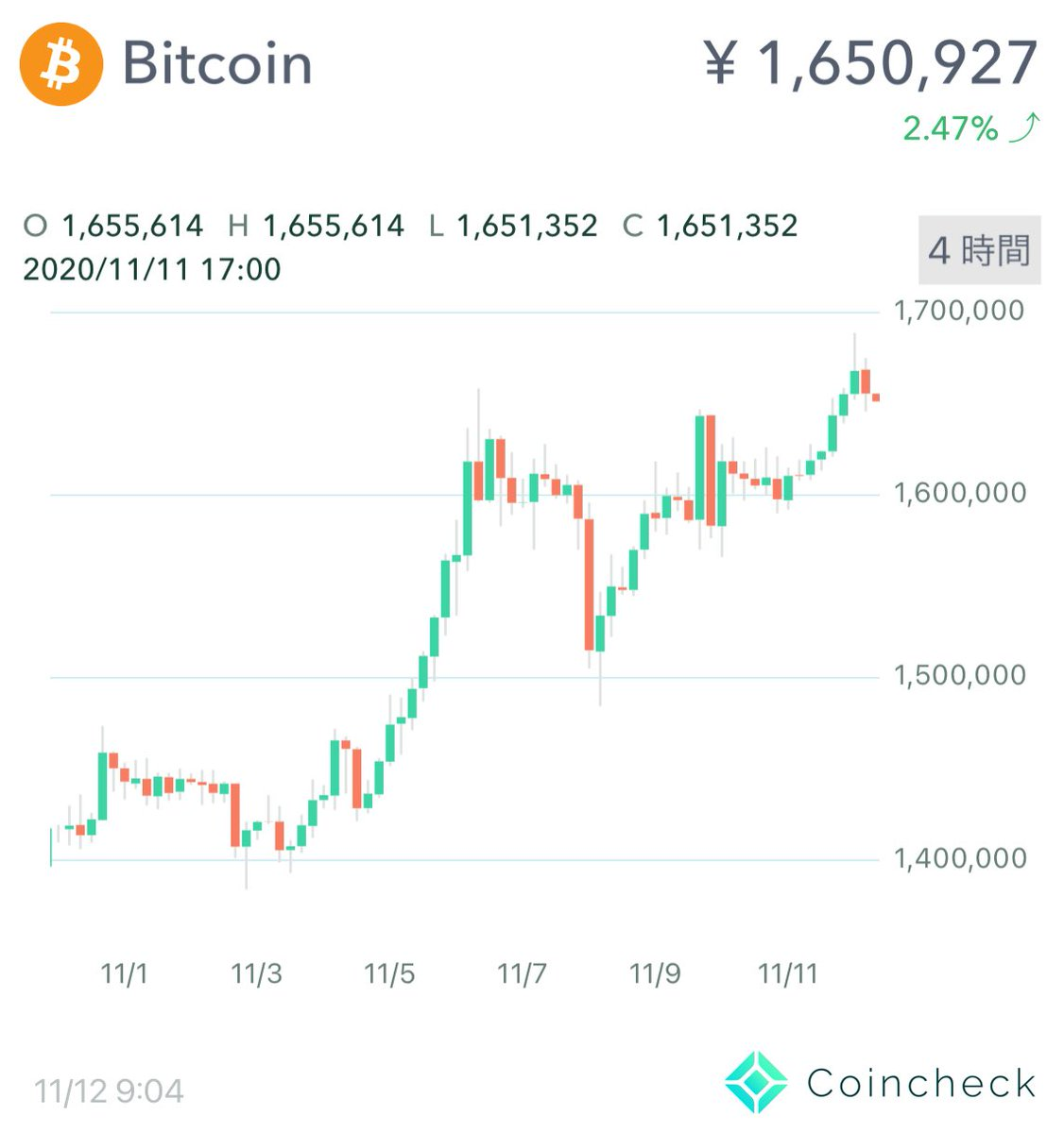 おはようございます。って、ビットコイン、見てみたら、165万円超えていたではないですか‼️少し前の動画になりますが、大槻が講師となってお届けしている「暗号資産(仮想通貨)市場について現状と今後を解説」とてもわかりやすいですよ⇩