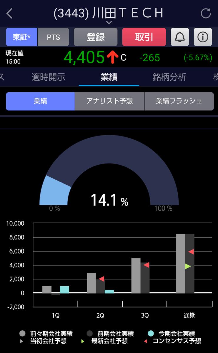 テクノロジーズ 株価 川田 川田テクノロジーズ(株)【3443】:時系列の株価推移