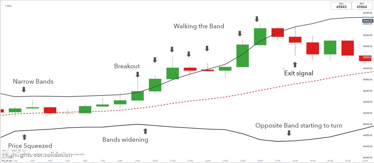 In today's 12pm webinar we look at 'Bollinger Band trading applications' with @ShaunMurison_IG  register here free https://t.co/e3Nzqn5IT3 https://t.co/Ehh19fwrPz
