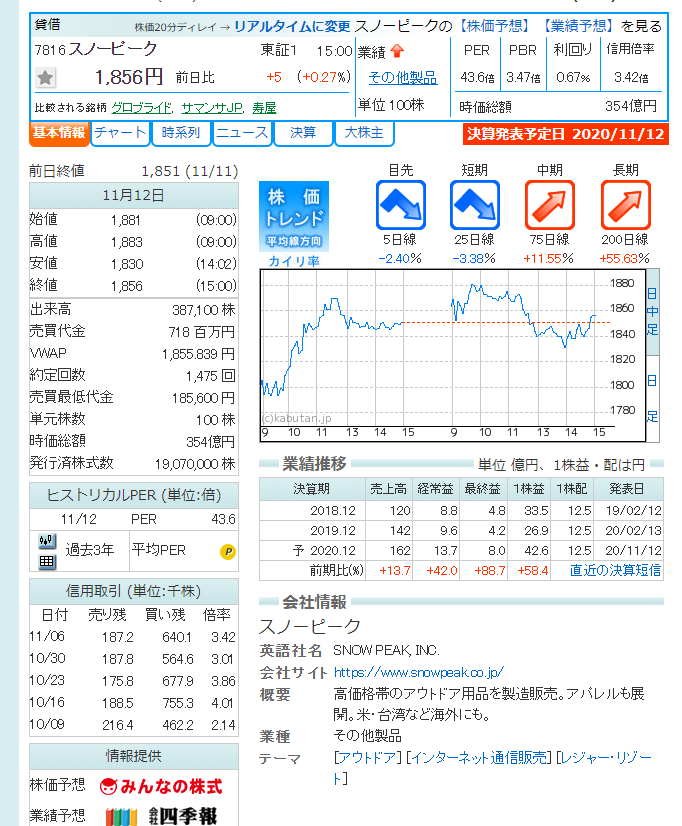株価 スノーピーク